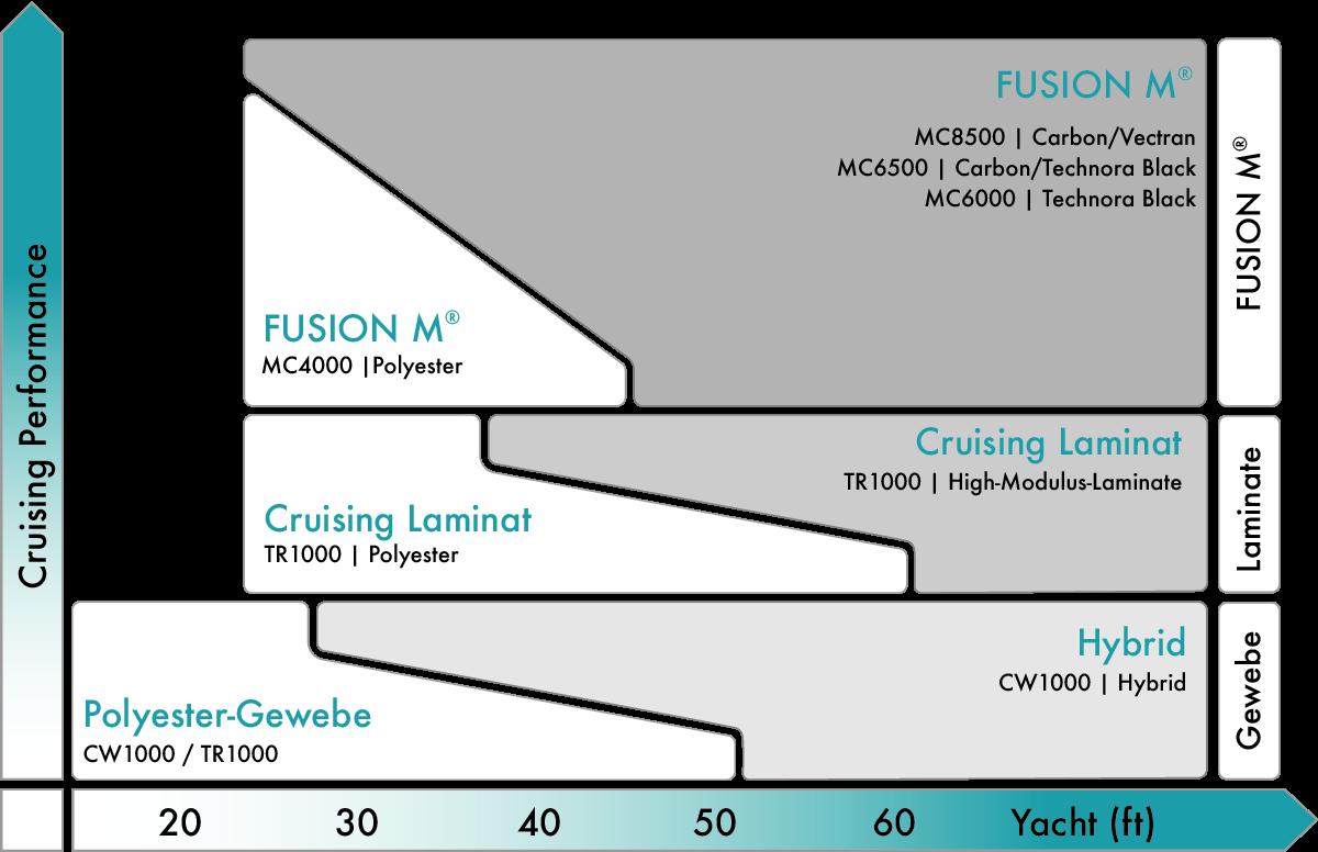 Quantum-Cruising-Segeltuch-Auswahl