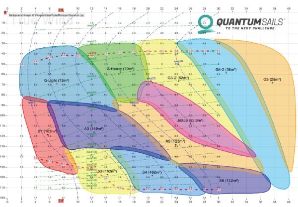 QuantumSails-Sailchart-AAR